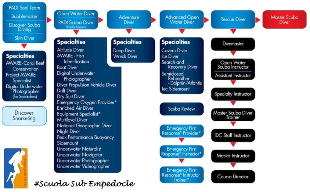 tabella educazione continua PADI che mostra i corsi sub PADI e i brevetti subacquei PADI di Scuola Sub Empedocle a Porto Empedocle e Agrigento
